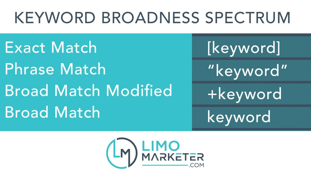 Limo Marketer keyword match types